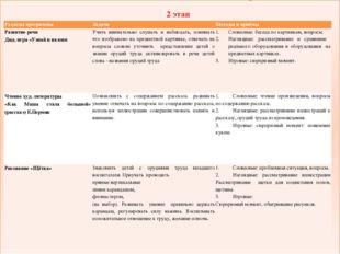 2 этап Разделы программы Задачи Методы и приёмы Развитие речи Дид. игра «Узн