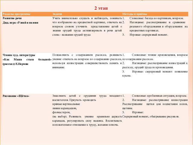 2 этап Разделы программы Задачи Методы и приёмы Развитие речи Дид. игра «Узн...
