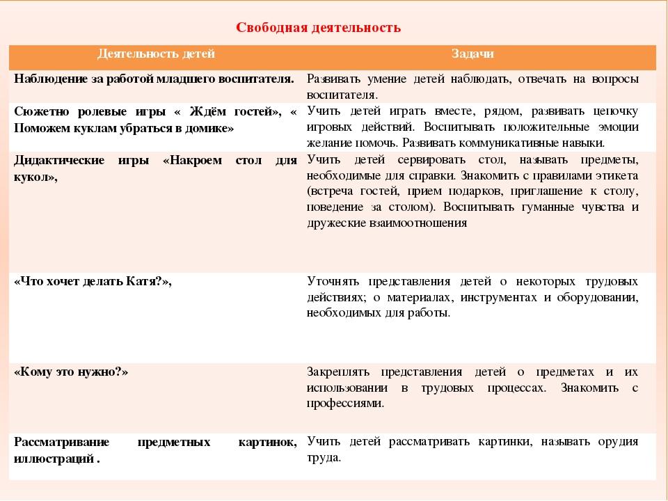 Свободная деятельность Деятельность детей Задачи Наблюдение за работой младш...