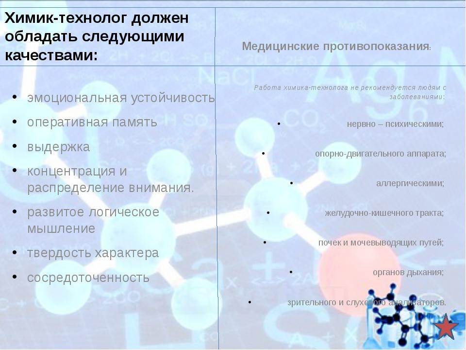 Востребованность в Нижнем Новгороде Судя по вакансиям, в химиках-технологах с...