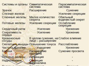 Системы и органы Симипатическая система Парасимпатическая система Зрачок Расш