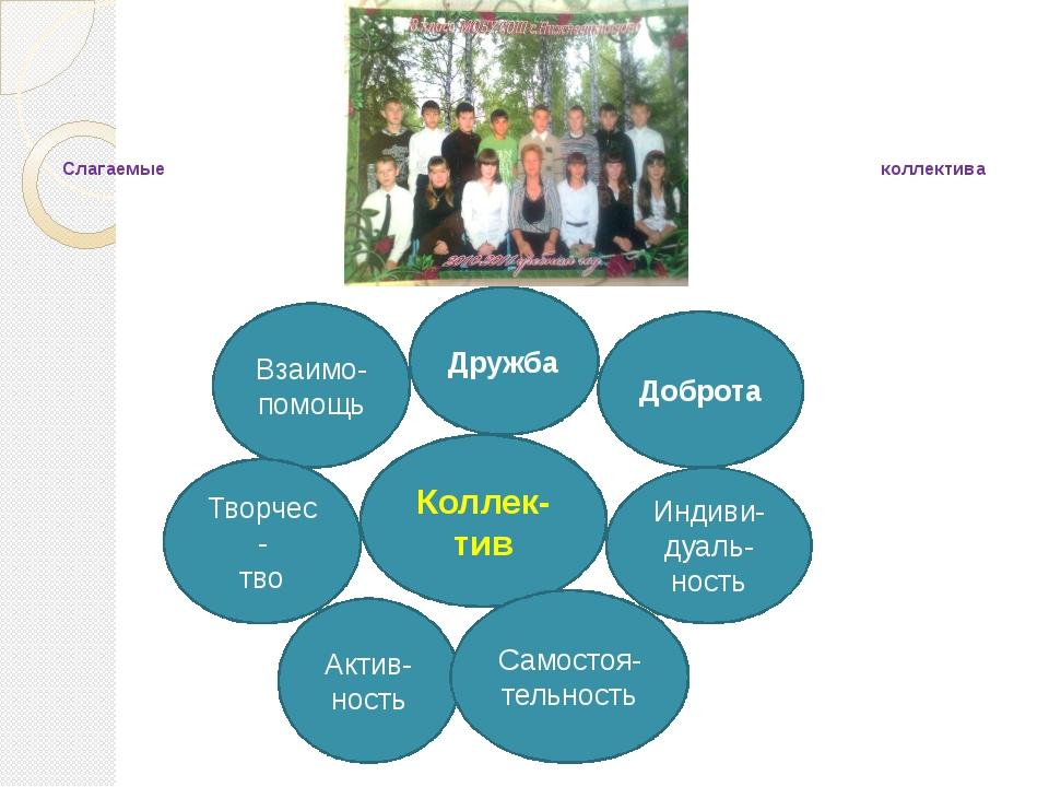 Слагаемые коллектива Коллек-тив Доброта Дружба Взаимо-помощь Творчес- тво Ак...