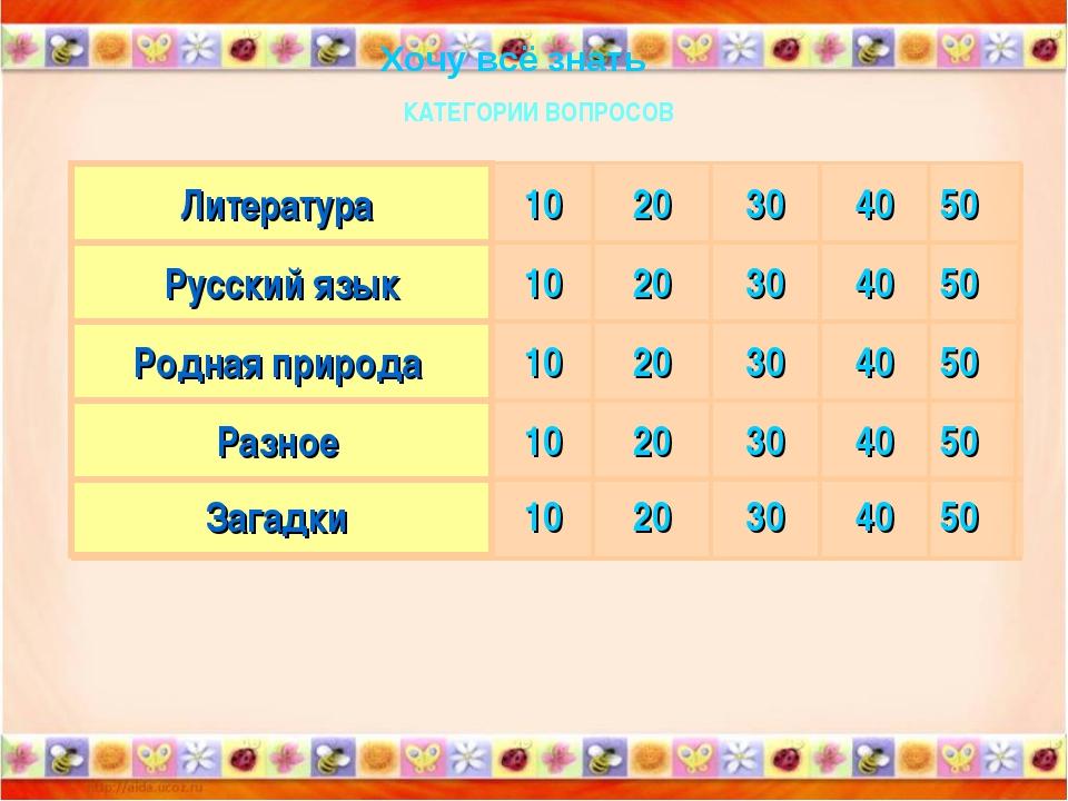 50 40 30 20 10 Загадки 50 40 30 20 10 Разное 50 40 30 20 10 Родная природа 50...