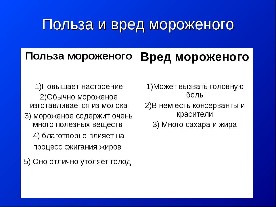 Польза и вред мороженого Польза мороженогоВред мороженого 1)Повышает настрое...
