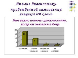 Анализ диагностики нравственной самооценки учащихся 6М класса