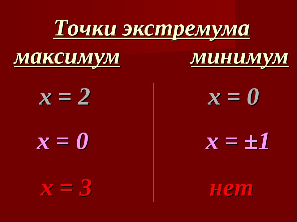 Точки экстремума максимум минимум х = 2 х = 0 х = 0 х = ±1 х = 3 нет