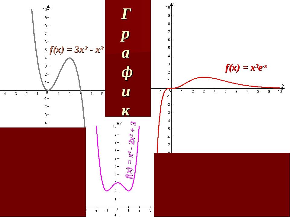 f(x) = 3x² - x³ f(x) = х4 - 2х2 + 3 f(x) = х3е-х График