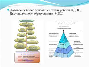 Добавлены более подробные схемы работы ФДПО, Дистанционного образования и МБШ.
