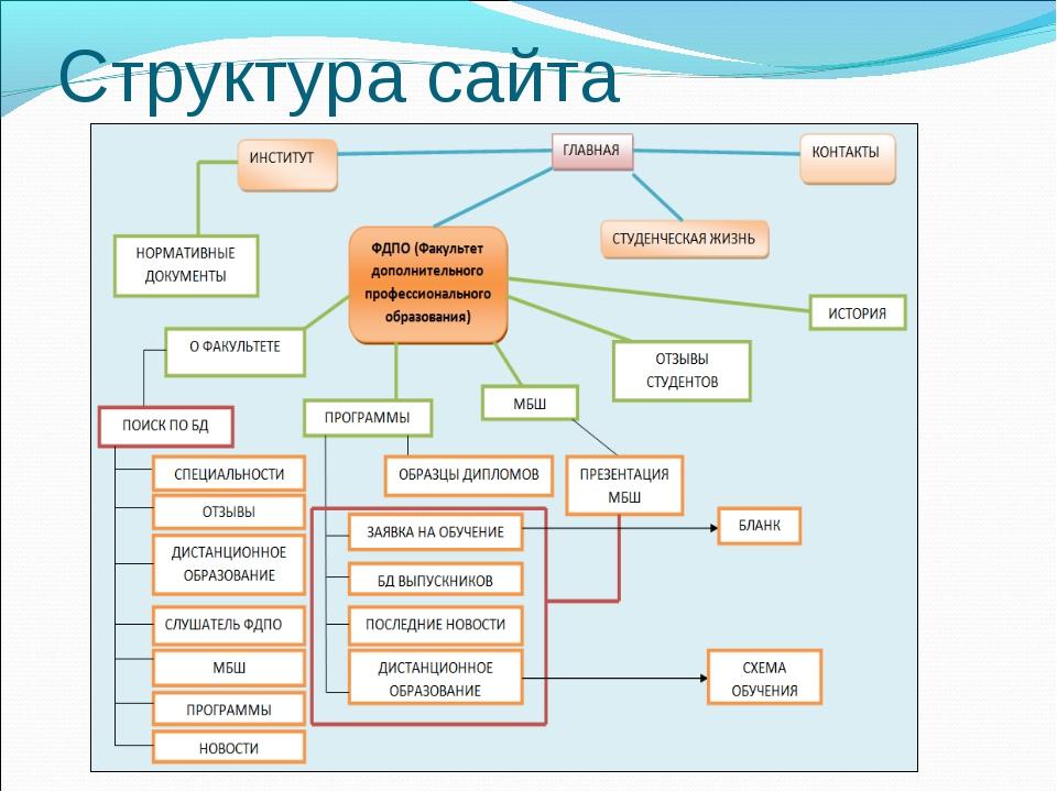С чего начать создание структуры сайта коммерческой продвижение в яндексе
