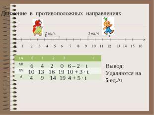 Движение в противоположных направлениях 0 1 2 3 4 5 6 7 8 9 10 11 12 13 14 15