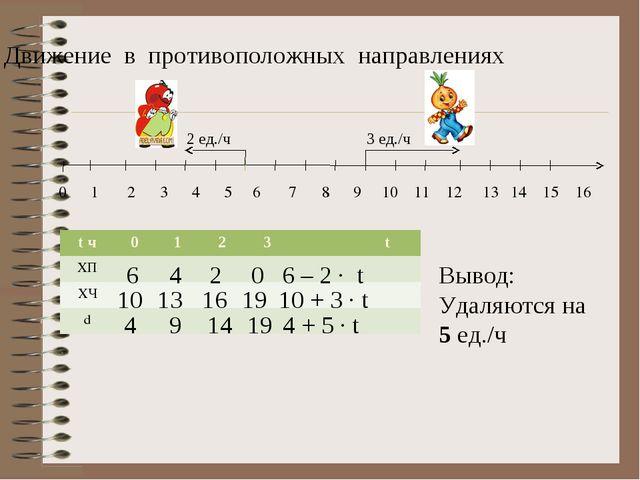 Движение в противоположных направлениях 0 1 2 3 4 5 6 7 8 9 10 11 12 13 14 15...