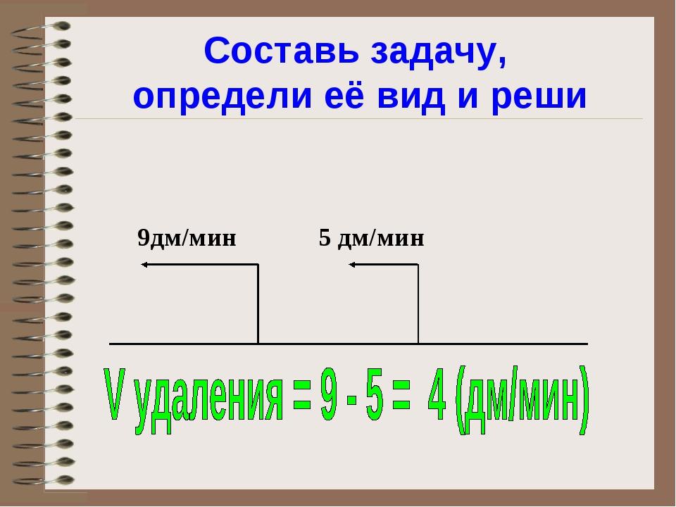 Составь задачу, определи её вид и реши 9дм/мин 5 дм/мин