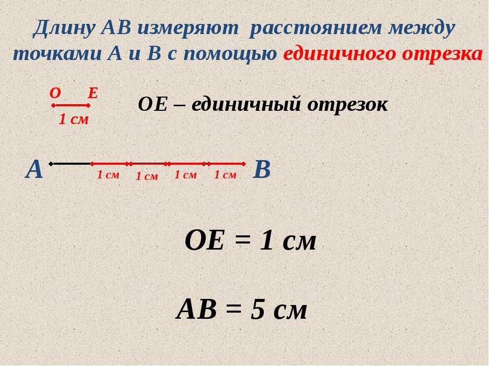 А В ОЕ = 1 см АВ = 5 см Длину АВ измеряют расстоянием между точками А и В с п...