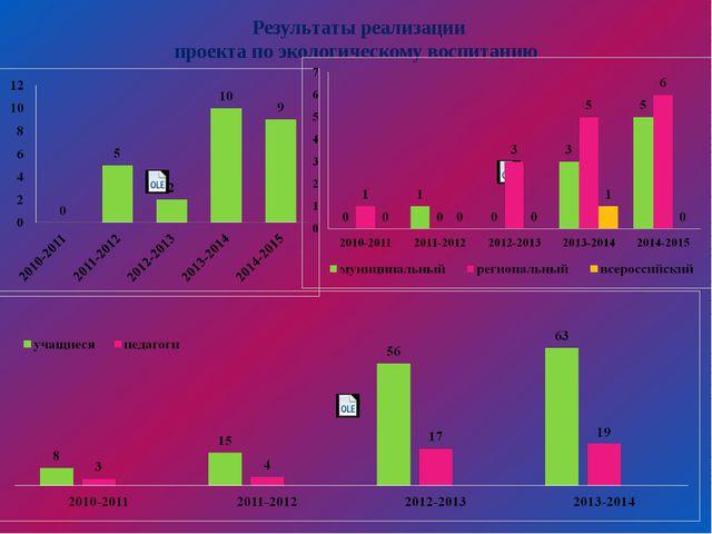 Результаты реализации проекта по экологическому воспитанию