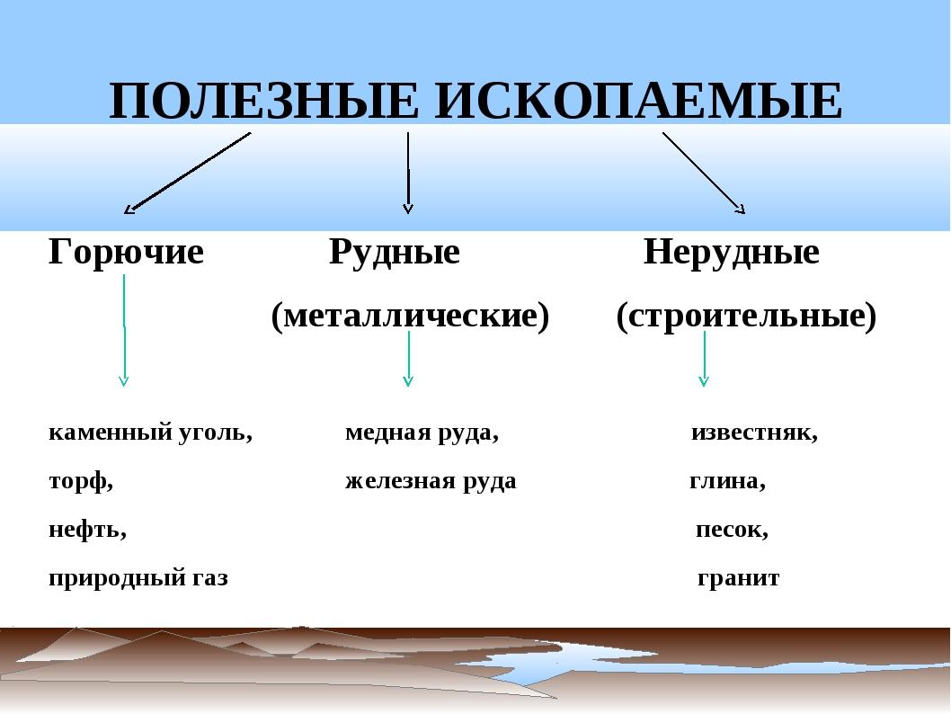ПОЛЕЗНЫЕ ИСКОПАЕМЫЕ Горючие Рудные Нерудные (металлические) (строительные) ка...