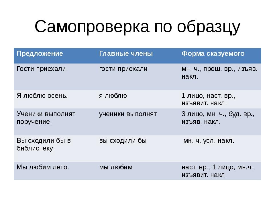 Самопроверка по образцу Предложение Главныечлены Форма сказуемого Гости приех...