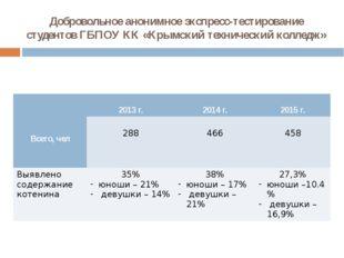 Добровольное анонимное экспресс-тестирование студентов ГБПОУ КК «Крымский тех
