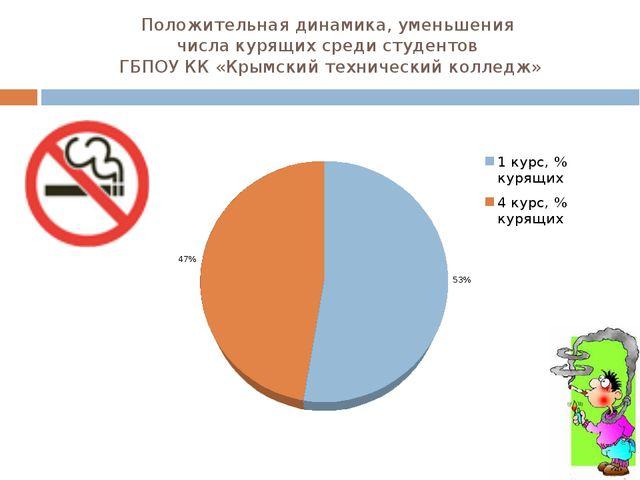 Положительная динамика, уменьшения числа курящих среди студентов ГБПОУ КК «Кр...