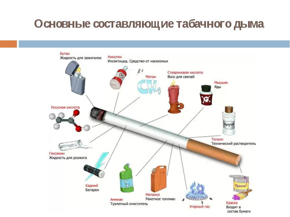 Основные составляющие табачного дыма