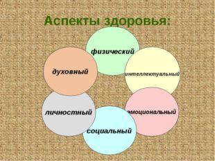 Аспекты здоровья: физический интеллектуальный эмоциональный социальный личнос