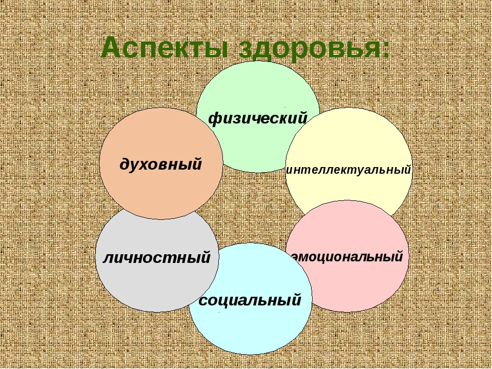 Аспекты здоровья: физический интеллектуальный эмоциональный социальный личнос...