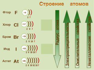 Фтор F  2s22р5 Хлор Cl 3s23p5  Бром Br 4s24p5 Иод I