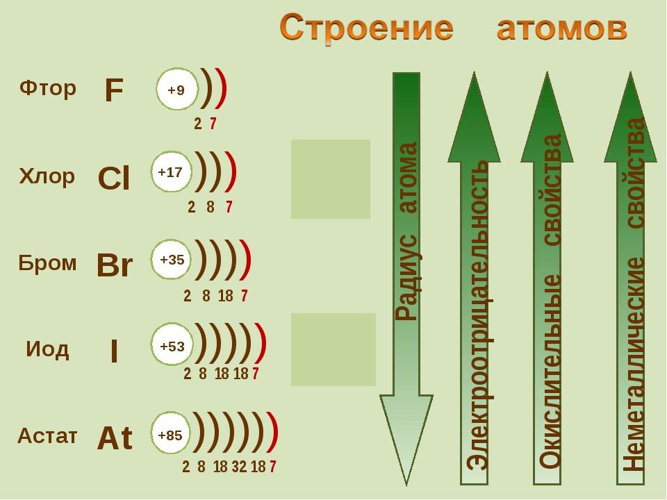 Фтор F  2s22р5 Хлор Cl 3s23p5  Бром Br 4s24p5 Иод I...