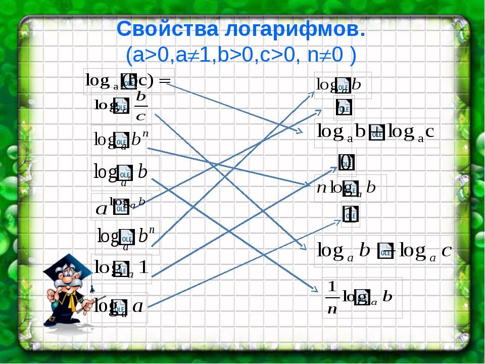 Свойства логарифмов. (а>0,a1,b>0,c>0, n0 ) :