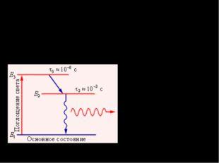 Процессы поглощения и излучения атомами квантов света нестабильное состояние