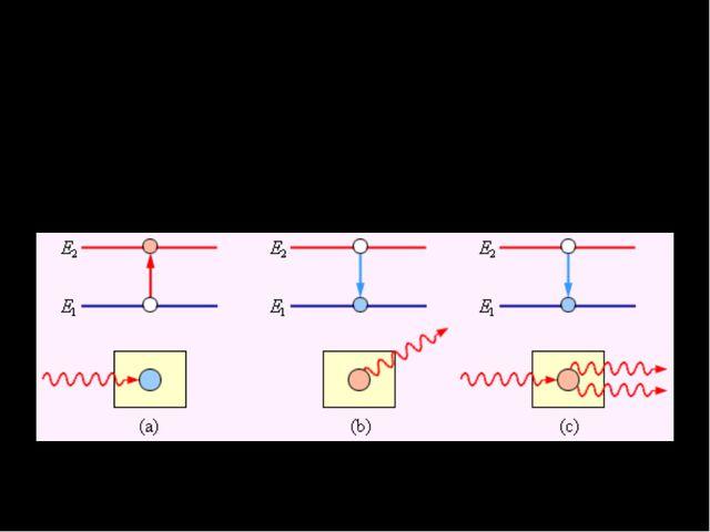 Переход электрона в атоме с верхнего энергетического уровня на нижний может п...