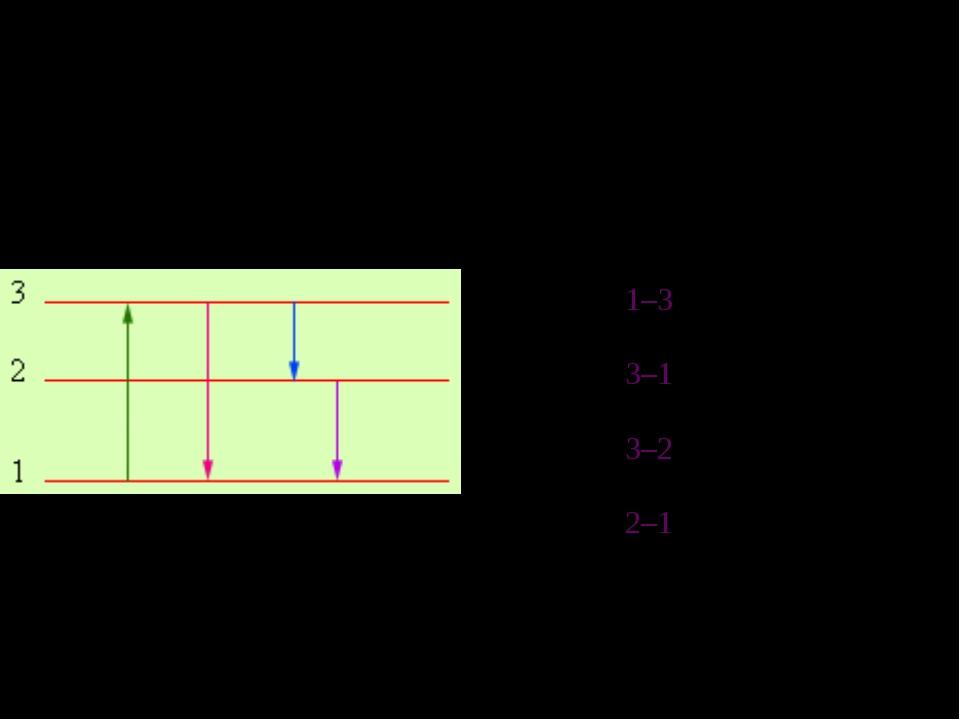 На рисунке изображены 3 «работающих» энергетических уровня квантового оптичес...