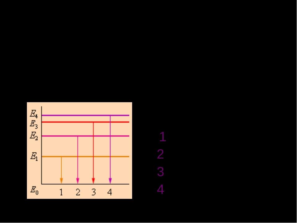 Мини тест На рисунке представлена диаграмма энергетических уровней атома. Как...