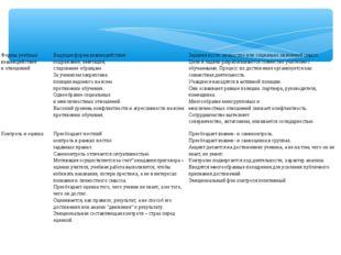 Формы учебных взаимодействия и отношенийВедущая форма взаимодействия - подра