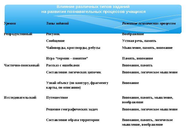 Влияние различных типов заданий на развитие познавательных процессов учащихся...