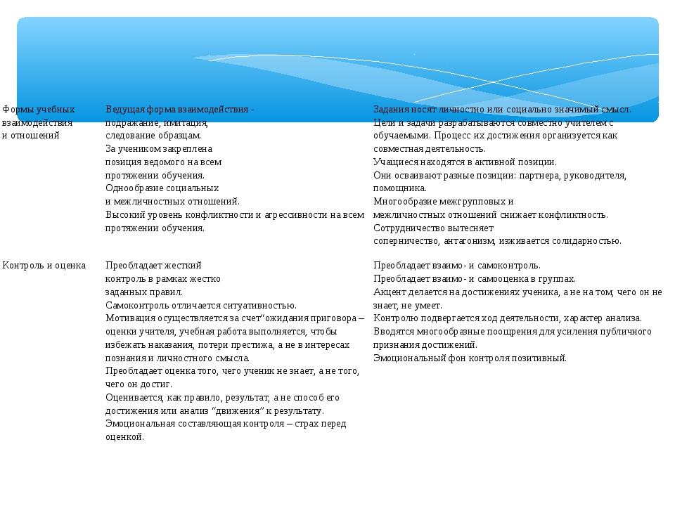 Формы учебных взаимодействия и отношенийВедущая форма взаимодействия - подра...