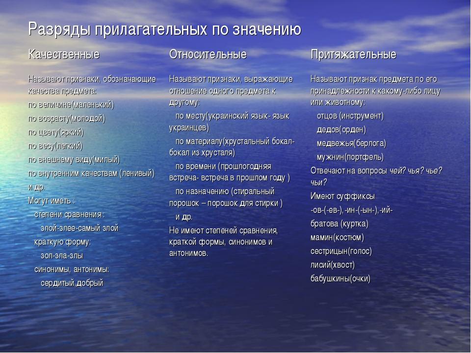Разряды прилагательных по значению Качественные ОтносительныеПритяжательны...