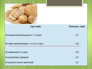 Сорт хлеба Плотность, г/см3 Из пшеничной муки высшего и 1-го сорта 1,31 Из с