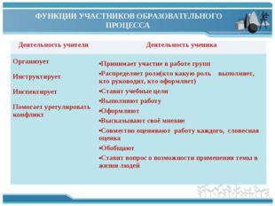ФУНКЦИИ УЧАСТНИКОВ ОБРАЗОВАТЕЛЬНОГО ПРОЦЕССА Деятельность учителяДеятельност