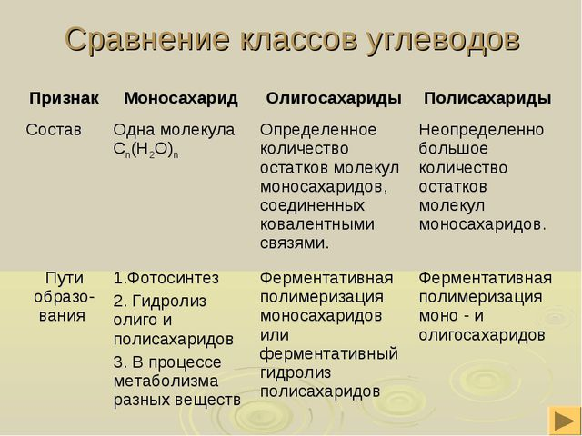 Сравнение классов углеводов ПризнакМоносахаридОлигосахаридыПолисахариды Со...