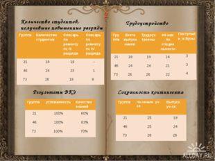 Результаты ВКЭ Количество студентов, получившие повышенные разряды Трудоустро