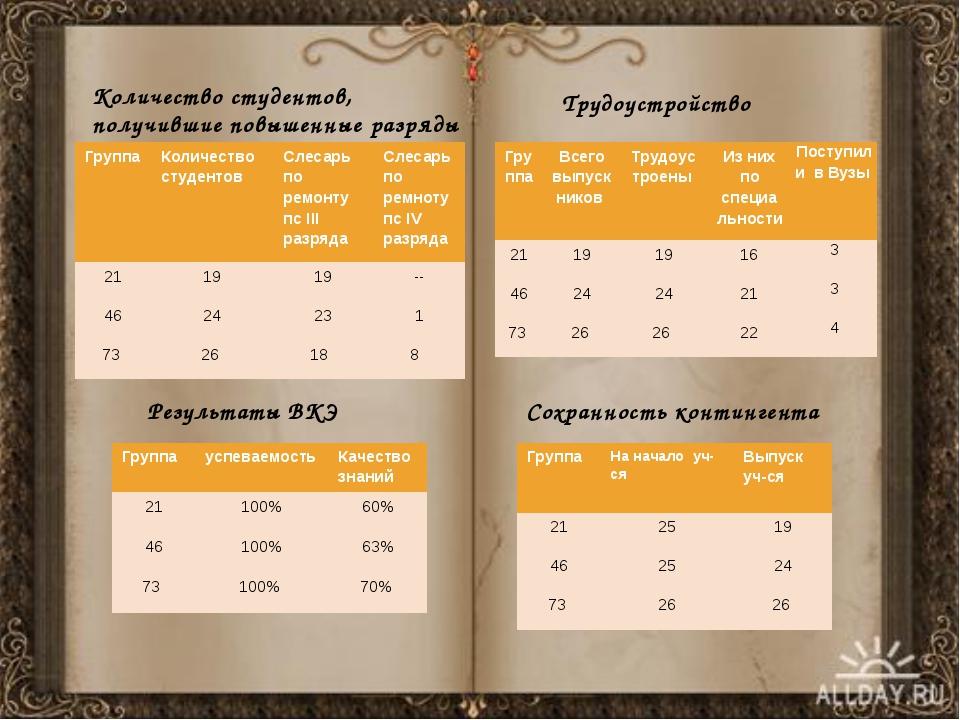 Результаты ВКЭ Количество студентов, получившие повышенные разряды Трудоустро...