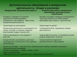 Дополнительное образование и внеурочная деятельность: общее и различия Внеуро