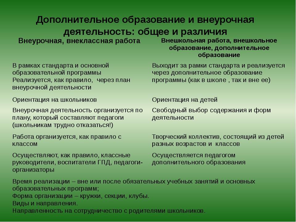 Дополнительное образование и внеурочная деятельность: общее и различия Внеуро...