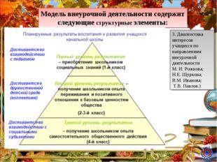 Модель внеурочной деятельности содержит следующие структурные элементы: 3. Ди