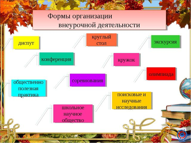 Формы организации внеурочной деятельности конференция кружок круглый стол экс...