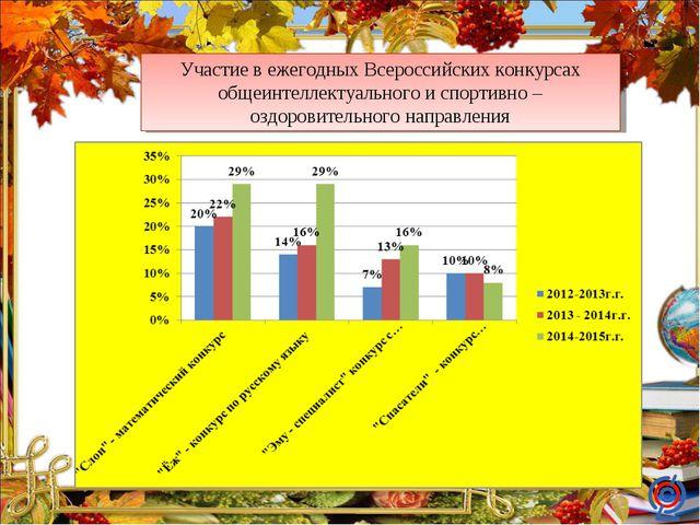 Участие в ежегодных Всероссийских конкурсах общеинтеллектуального и спортивно...
