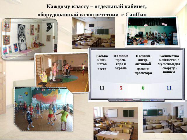 Каждому классу – отдельный кабинет, оборудованный в соответствии с СанПин Ко...