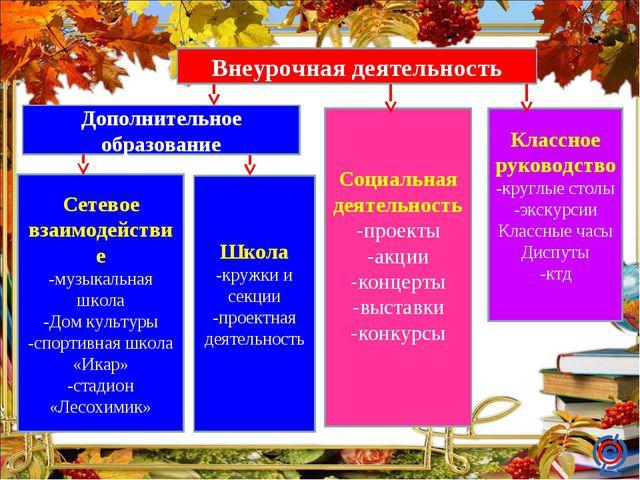 Внеурочная деятельность Классное руководство -круглые столы -экскурсии Классн...