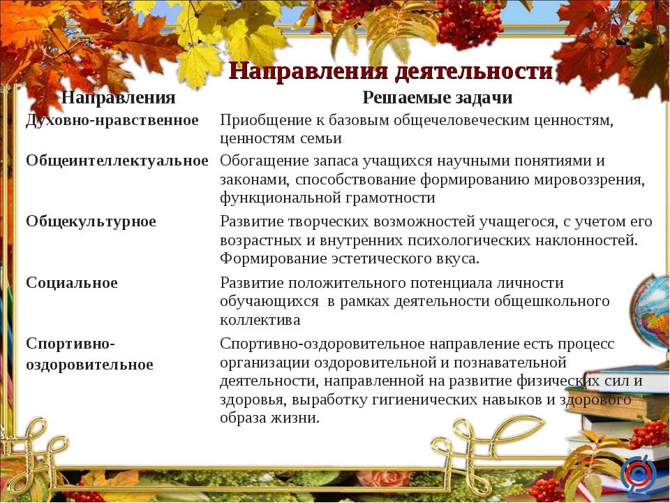 Направления деятельности НаправленияРешаемые задачи Духовно-нравственноеПри...