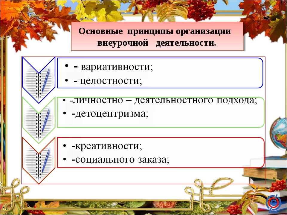 Основные принципы организации внеурочной деятельности.